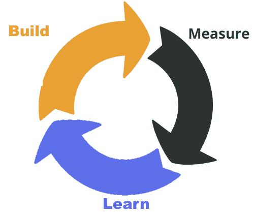 schéma étapes lean startup
